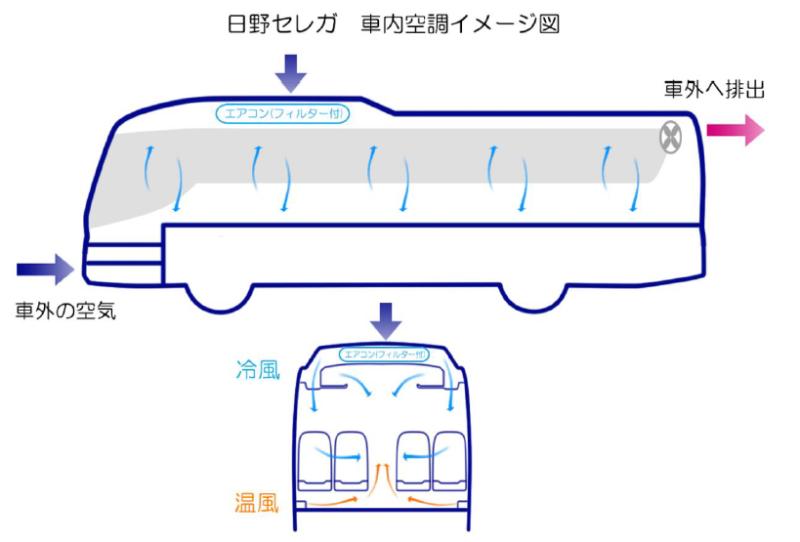 大型バス「日野セレガ」車内空調(沖縄貸切バスcom)